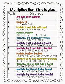 ***FREEBIE*** Multiplication Strategies Freebie and 10 Multiplication Center Ideas