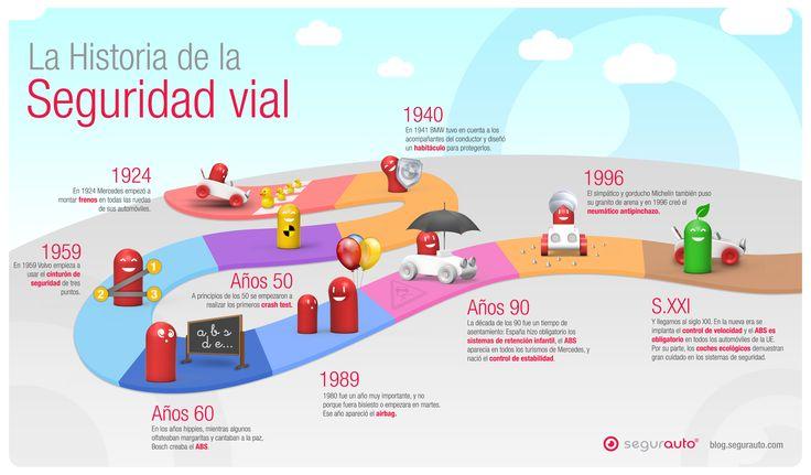 Seguridad vial - Hasta el siglo 21