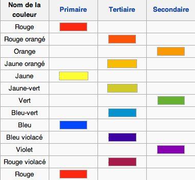 Toutes les nuances de couleurs avec leur nom color kit for La couleur jaune signification