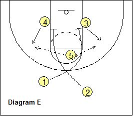 John Wooden's UCLA High Post Offense - Coach's Clipboard #Basketball Coaching