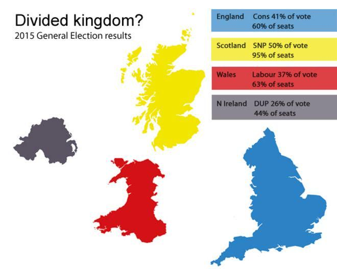 Divided Britain is exaggerated by FPTP electoral system says @electoralreform.