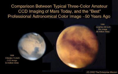 """The above left image of Mars were taken in 1999, across almost 60 million miles (!) by a talented amateur astronomer in Oeiras, Portugal -- Antonio Cidadao. They were acquired with a modest 10-inch """"Schmidt-Cassegrain"""" reflecting telescope, and a commercially available CCD (charge coupled device) camera. Mr. Cidado's total investment in his """"Mars imaging system"""" – commercial telescope and electronic camera, plus computer to process the images, and the appropriate software -- was…"""