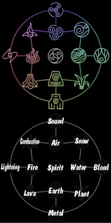 """An interesting bending chart from """"Avatar: the last air bender"""". The flow of this is very alchemical in nature. Showing the interconnectedness of the 4 western elements."""