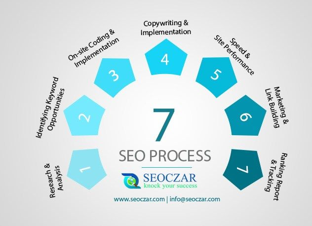 7 seo Process | Search Engine Optimization Research and analysis Identifying keyword opportunities Onsite coding and implementation Copywriting and implementation,Speed site performance,#seo #services, #web #design company,web #development services,search engine optimization services,best #website design, #ppc services, #logo design, https://www.seoczar.com/