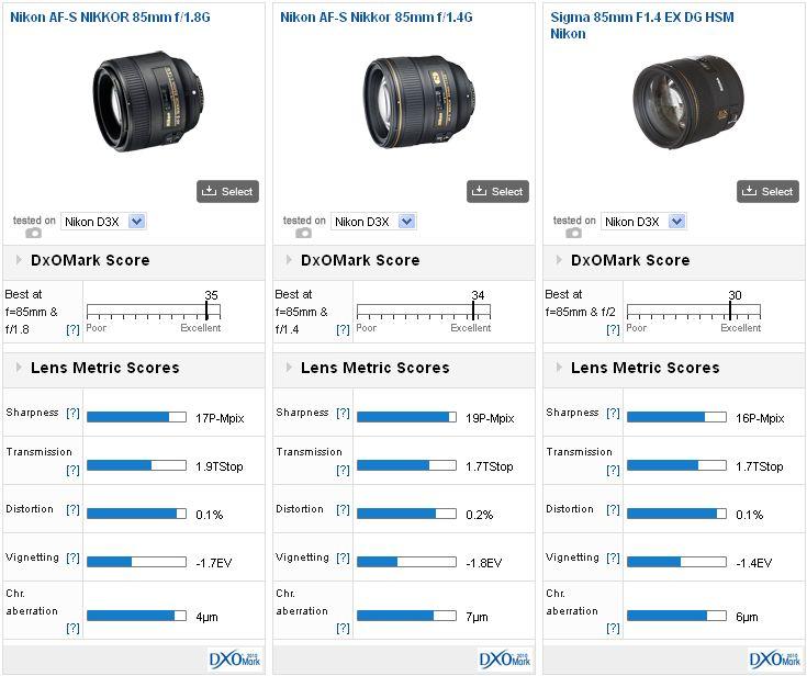 """Nikon AF-S 85mm f/1.8G lens: """"the best 85mm lens in the DxOMark database"""""""