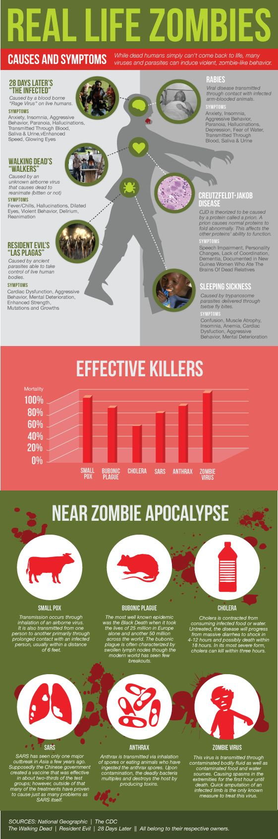 Infographic to map real diseases with fictional zombie causes on the human body.