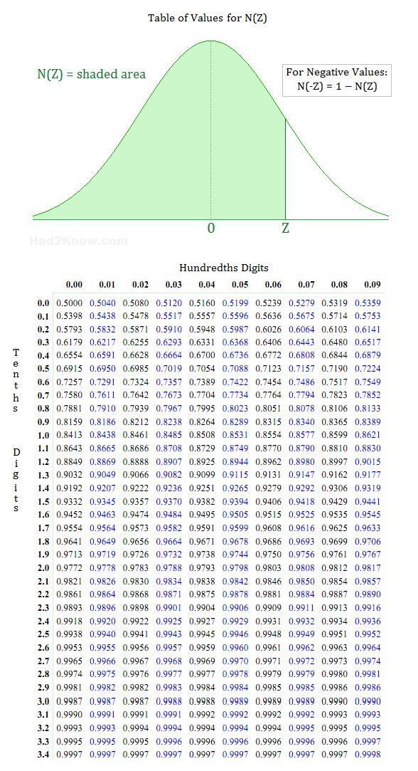 Z score table for normal distribution teacher tools for P table for statistics