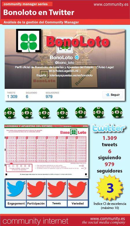 El sorteo de La Bonoloto, un premio reiterativo en Twitter. Análisis del servicio de Community Manager.