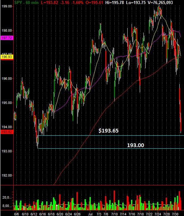 SPDR S&P 500 ETF Trust Scalp Support Levels Revealed