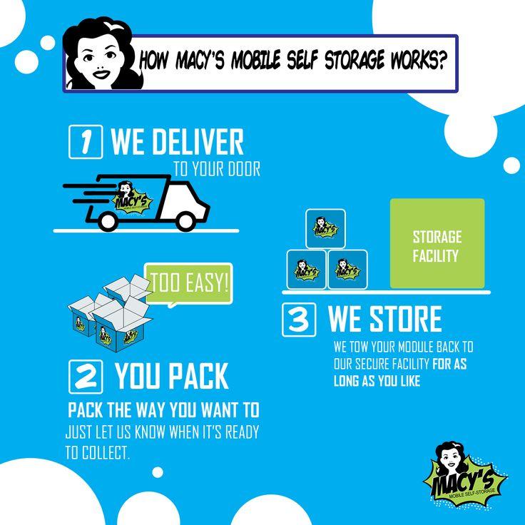 How Macy's mobile self storage works? For more details click here → https://macysmobileselfstorage.com.au/