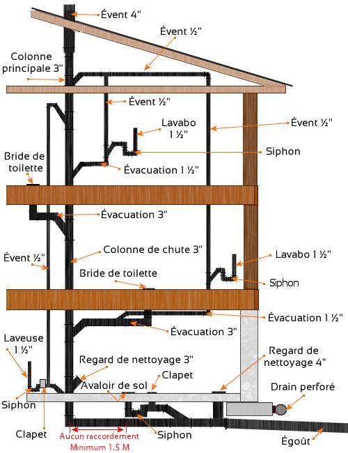 Circuit d'évacuation de la plomberie
