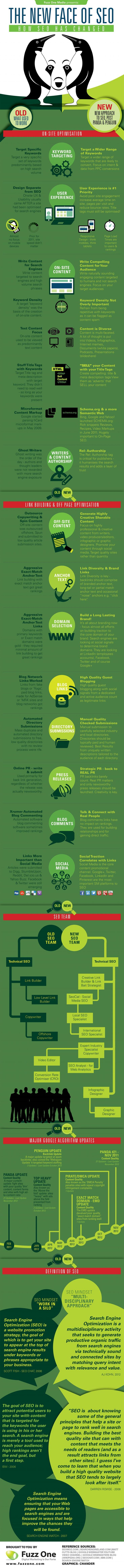 Como cambio el SEO en 1012 - How SEO Has Changed in 2012 #infographic