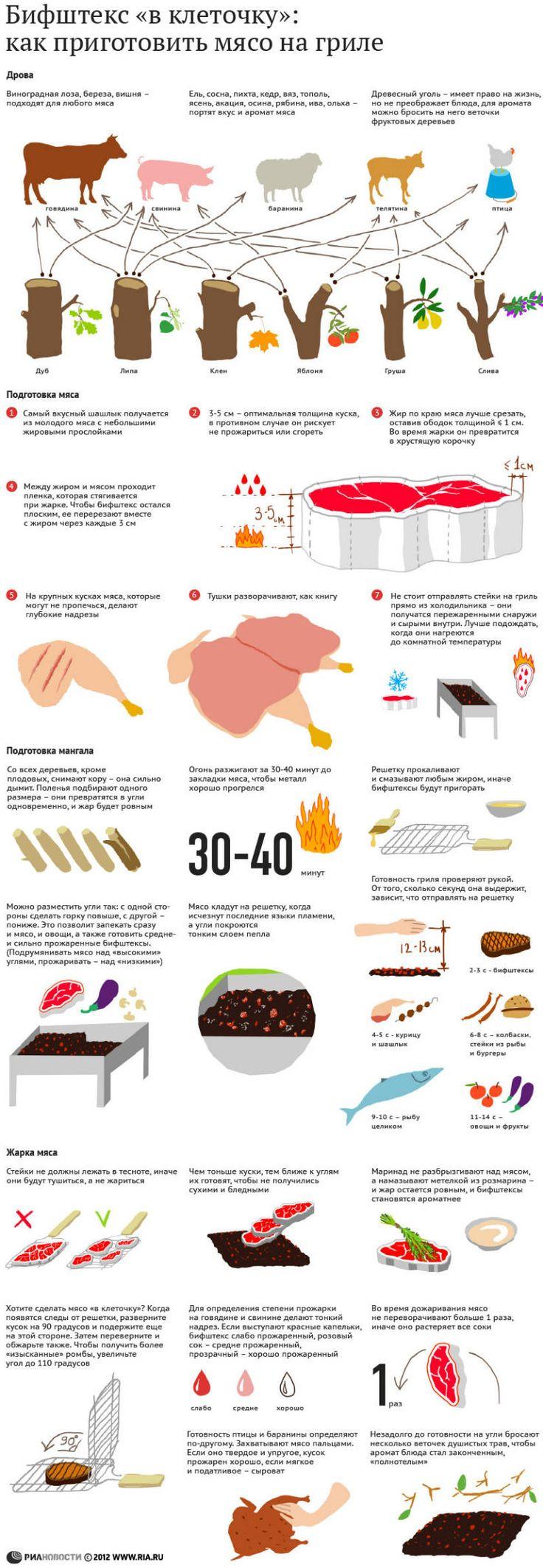 Как жарить мясо на гриле