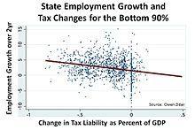 Supply-side economics - Wikipedia