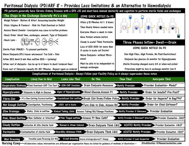 The Acute Book  Peritoneal Dialysis PD Hemodialysis Chronic Renal Disease CRD CKD ARF 8 RENAL Acute Renal Failure Hypokalemia Potassium Low Albumin Hyperglycemia Nursing Labs Student Nurse Dialysis StickEnotes Nursing KAMP TAB TWS