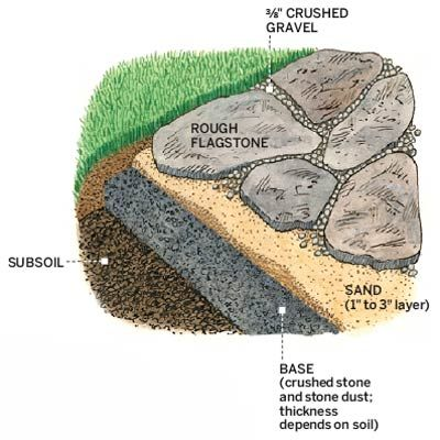 A sand layer beneath the irregular flagstones allows you to level each paver. Simply lift with a pry bar and add or remove sand until the stone is flush with adjoining ones.