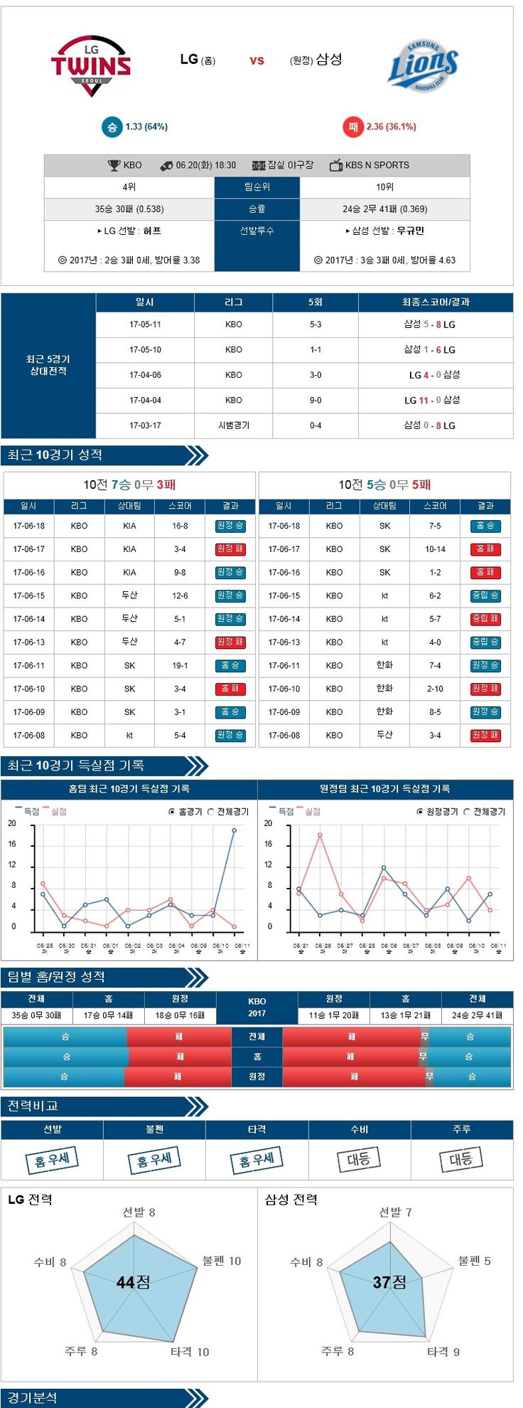 [KBO] 6월 20일 야구분석픽 LG vs 삼성 ★토토군 분석★