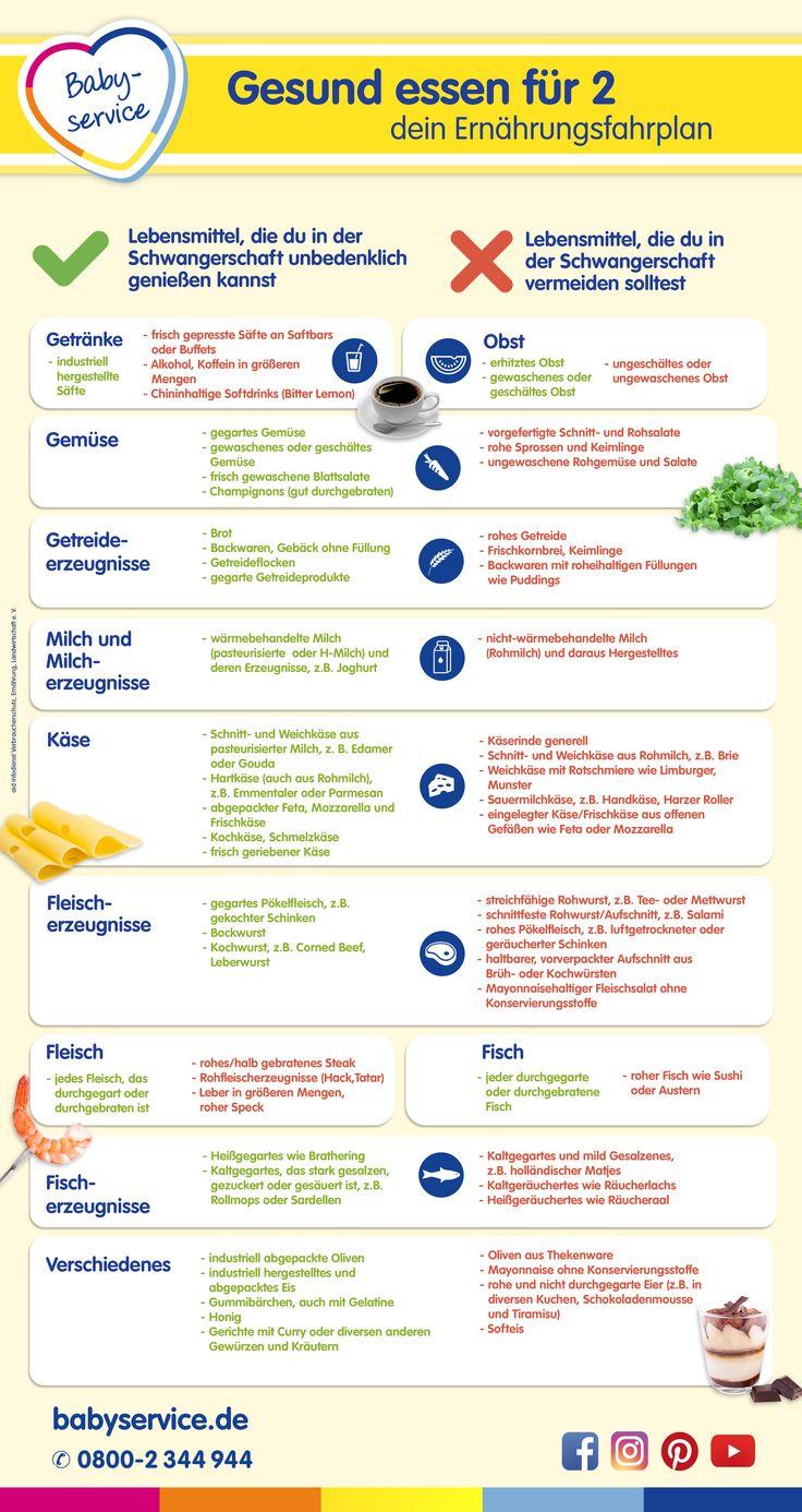 Gesund essen für 2: Dein Ernährungsfahrplan hilft dir bei der gesunden Ernährung während deiner Schwangerschaft.