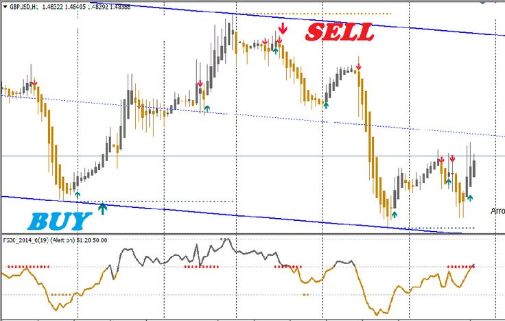 The Best Binary Forex Signal 30 Gold Edition 4 Strategies In 1