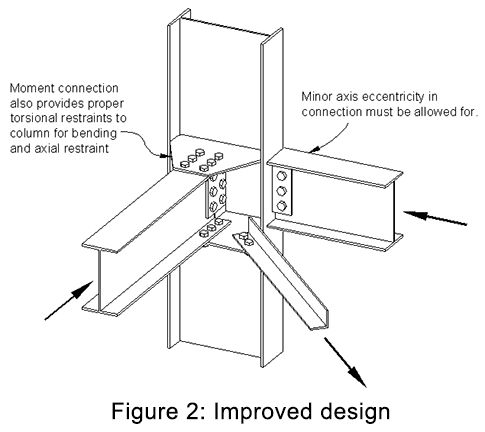 steel structure detail - Buscar con Google