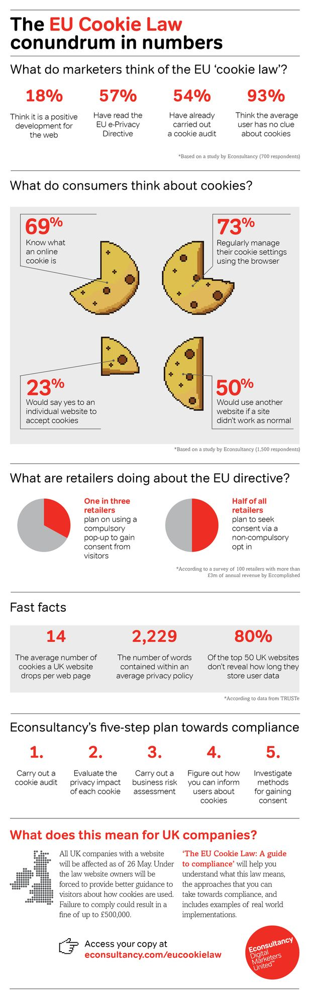 EU Cookie Law: The conundrum in numbers [Infographic]: Cookie Law, Cookies Law, Eu Cookies