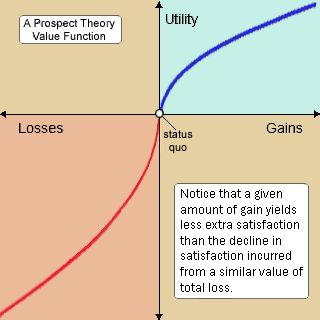 Prospect Theory