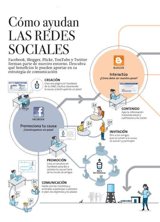 Estrategia de Redes Sociales (repinned by @ricardollera)
