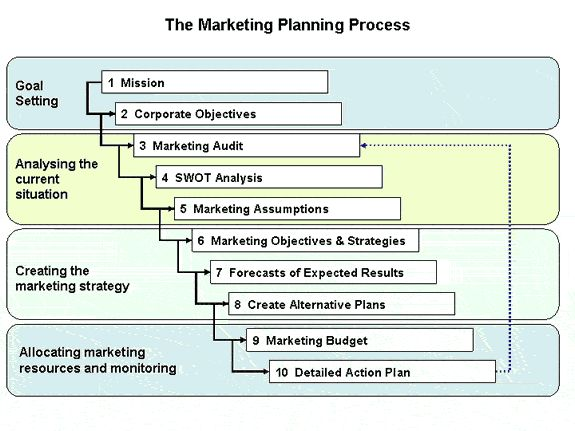 Business plan vs marketing strategy