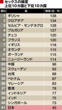 あなたは大丈夫? 「セックスレス大国」日本 | 女性差別?男性差別? | 東洋経済オンライン | 新世代リーダーのためのビジネスサイト