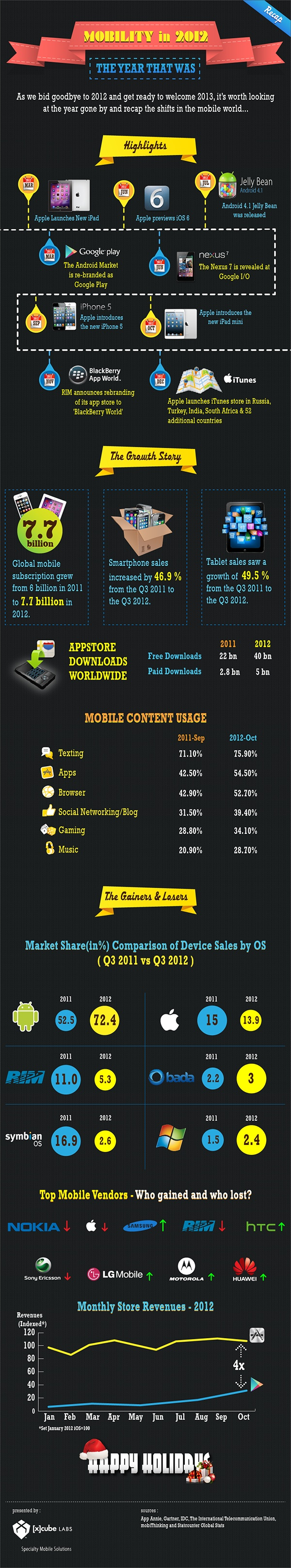 The infographic, Mobility in 2012, takes you through the journey of mobile in the year.  It gives an overview of the changes that took place in the mobile market, platforms, devices , app markets, mobile vendors, facts, figures, growth and more.