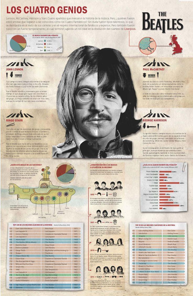 The Beatles #infografia #infographic