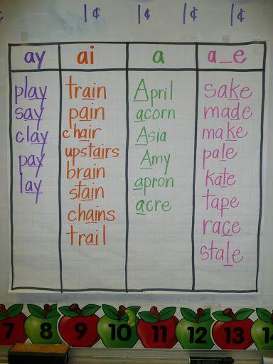 long a anchor chart: ai, ay, a_e