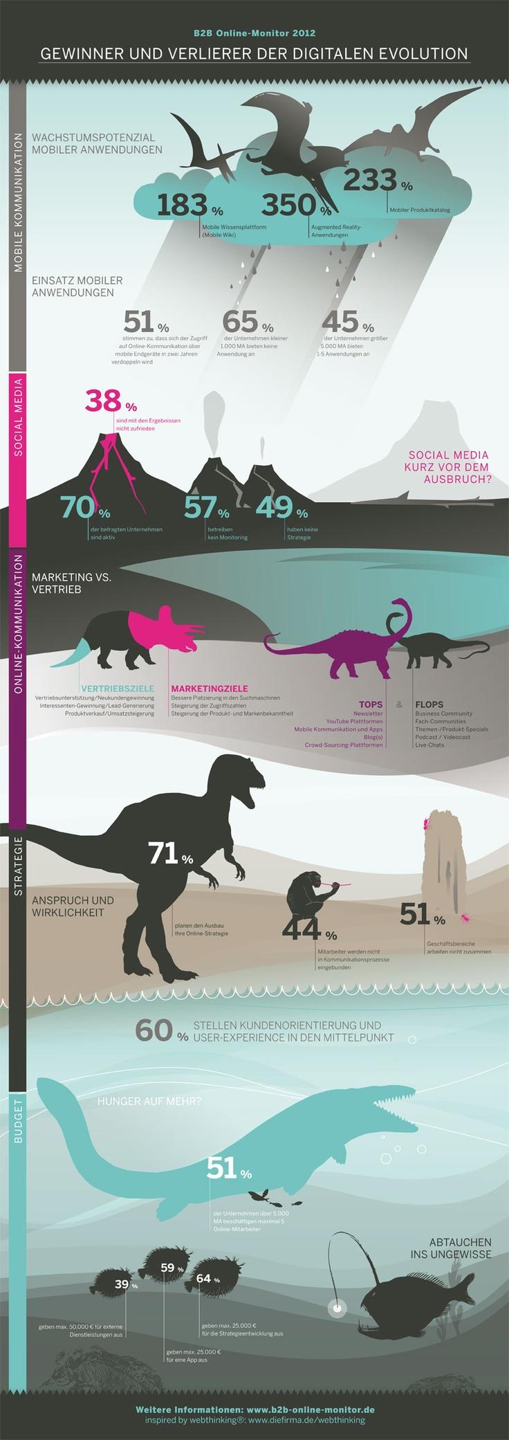 Infografik: Gewinner und Verlierer der digitalen Evolution