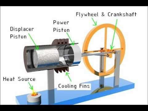 Stirling Engine Solar Fresnel Lens Powered Alpha Hot Air Motor Andy Ross GreenPowerScience - YouTube