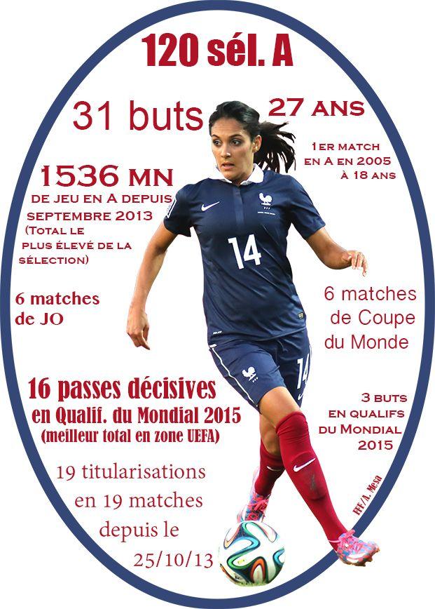 Equipes de France - Infographie : les stats de Louisa Necib - FFF