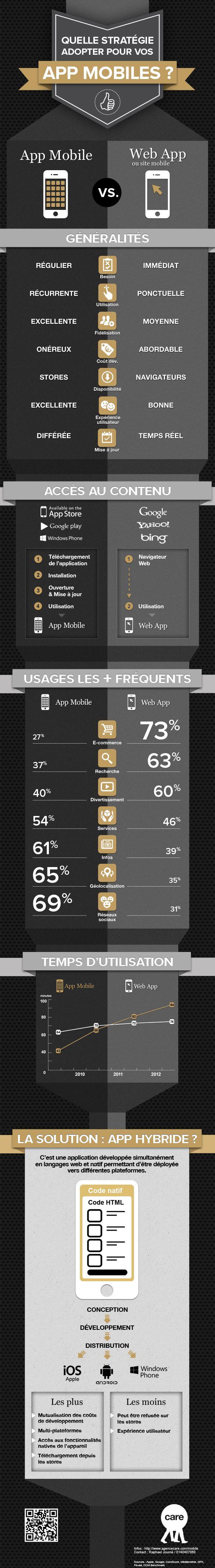 Quelle stratégie adopter pour vos app mobiles ? (app vs webapp)