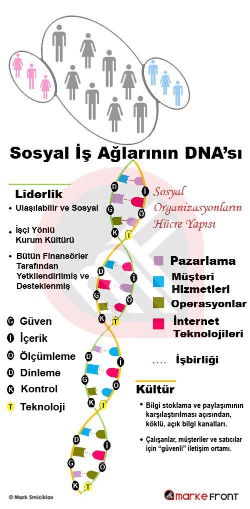 Sosyal İş Ağlarının DNA'sı  - #MarkeFront #sosyalmedya #sosyalmedyapazarlama #socialmedia #socialmediamarketing #liderlik
