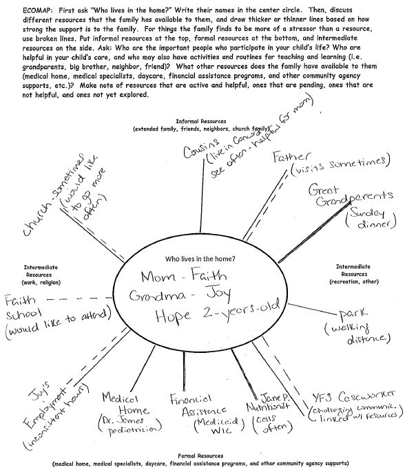 system theory ecological model an example of case lllustration in social work practice Systems theory is used to develop a holistic view of individuals within an environment and is best applied to situations where several systems inextricably connect and influence one another it can be employed in cases where contextual understandings of behavior will lead to the most appropriate practice interventions.