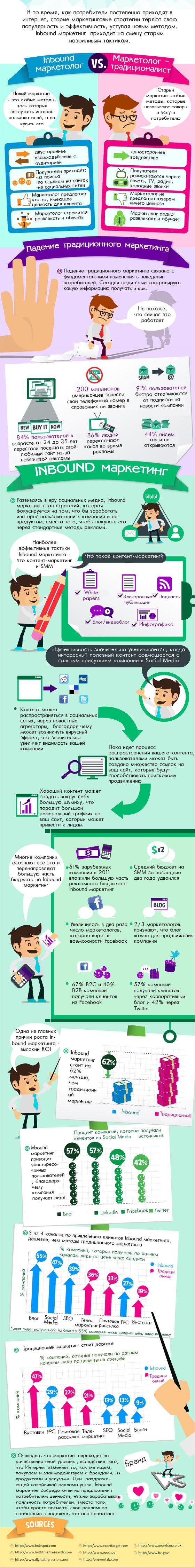 Inbound Маркетинг VS Традиционный Маркетинг  Farpost.ru