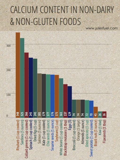 Calcium content in non-dairy  non-gluten foods (plus secrets to strong bones)