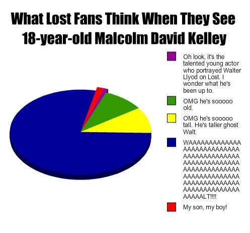 What LOST fans think when they see 18 y/o Malcolm David Kelley