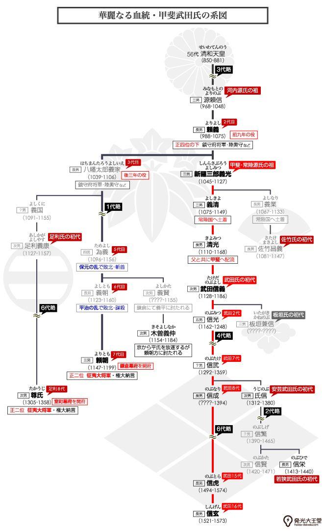 戦国武将 武田信玄を輩出した甲斐武田氏の家系図を作成してみた 家系図 家紋 系図