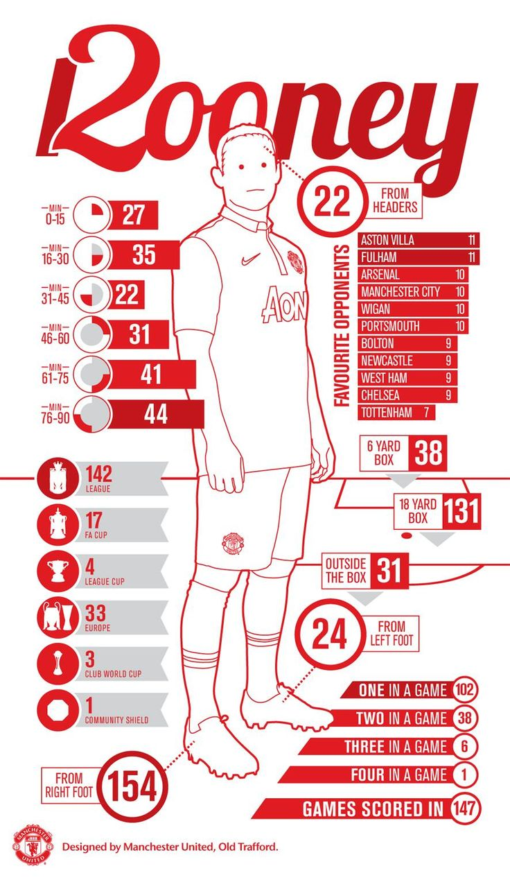 Twitter / ManUtd: And if you missed the infographic ...