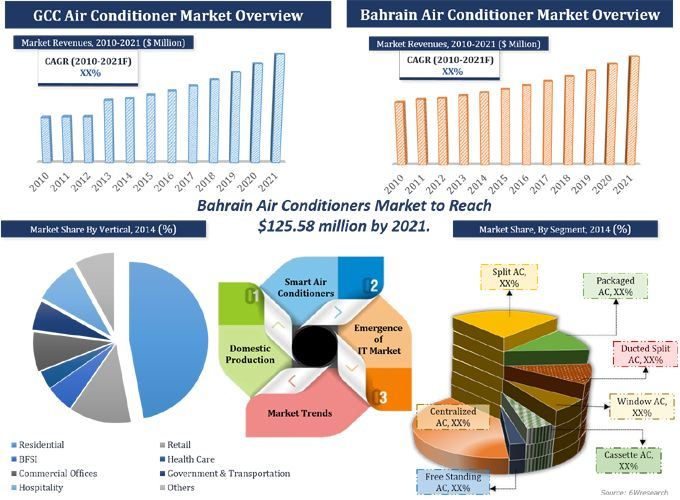 Bahrain Air Conditioner Market (2015-2021)  Market Forecast by AC Types (Window AC, Split AC, Ducted Split AC, Packaged AC, Free Standing AC, Cassette AC and Centralized AC), Applications (Residential, Hospitality, Retail, Healthcare, Commercial Offices, BFSI, Government & Transportation and Others) and Regions (Northern Region, Central Region and Southern Region)