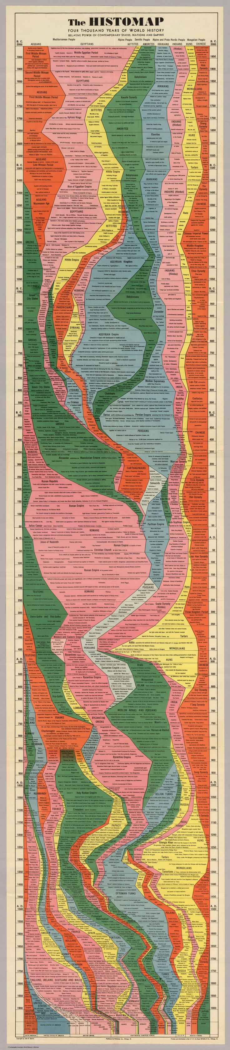 """Histomap,"" created by John B. Sparks, was first printed by Rand McNally in 1931. It shows the entire history of the world distilled into a single gorgeous chart via The Slate"