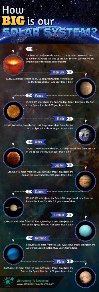 Check out our How Big is our Solar System #Infographic! http://astronomyisawesome.com/infographics/how-big-is-our-solar-system/ Find out How Big is our #Solar #System and How Long Would it Take to Travel Within it?
