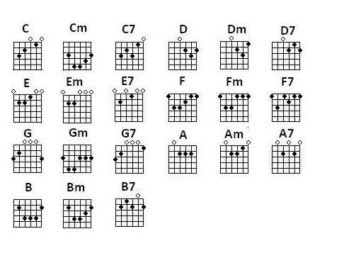 easy-beginner-guitar-songs_chords.jpg | Guitar chord chart ...