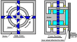 Bilderesultat for how to build tesla's radiant energy receiver