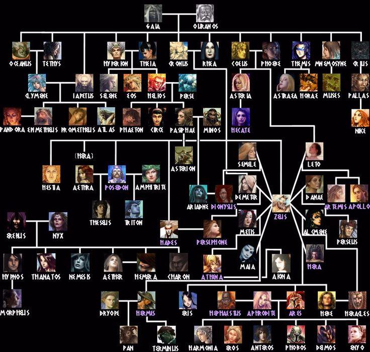Greek Mythology Family Tree.
