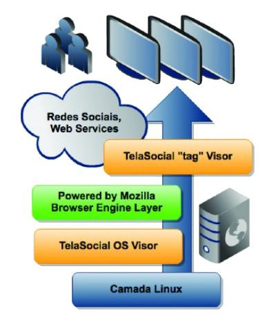 Arquitetura baseada em padrões web no sistema de gestão de conteúdo interativo para Sinalização Digital.